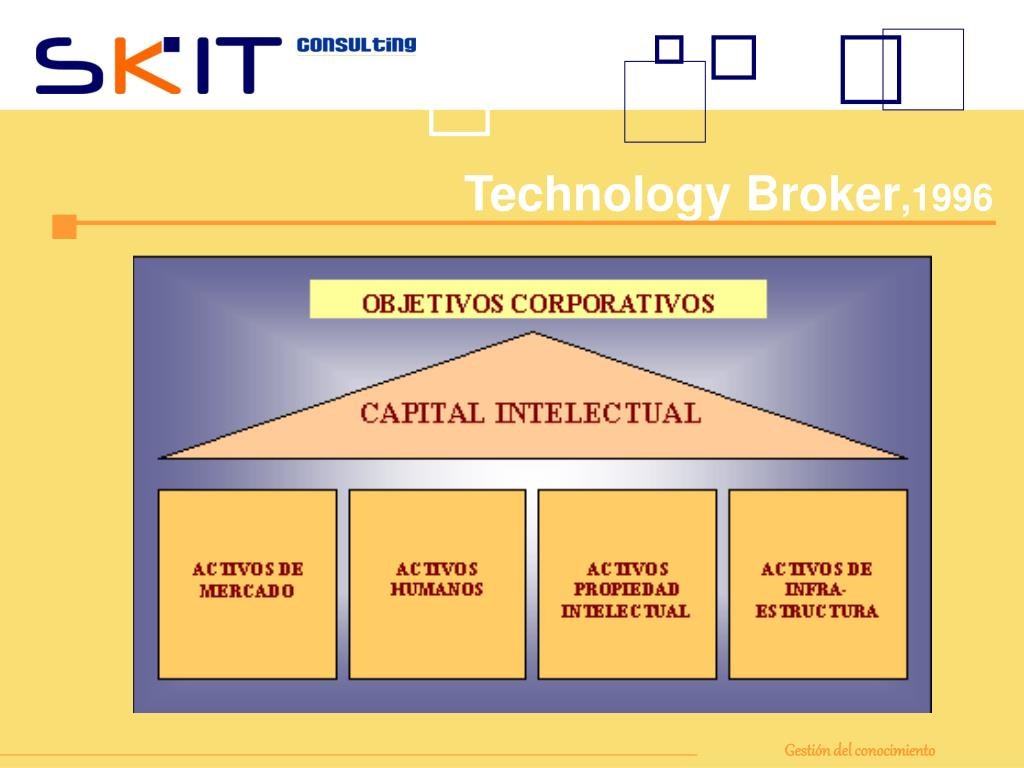 Technology Broker