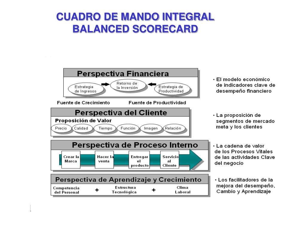 CUADRO DE MANDO INTEGRAL