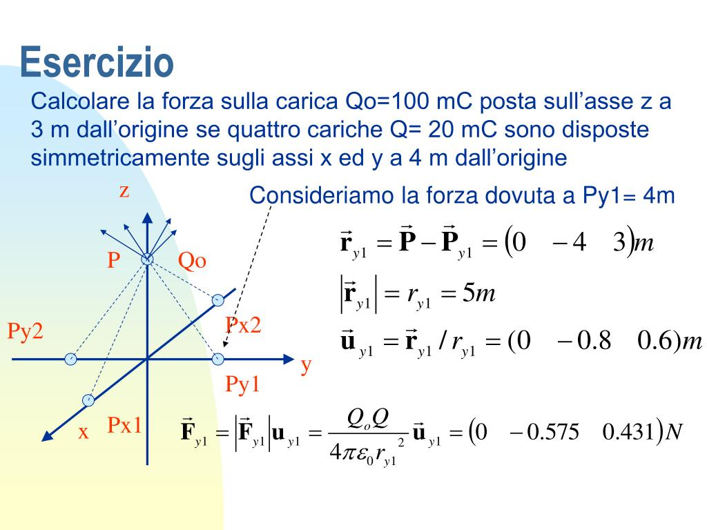 Consideriamo la forza dovuta a Py1= 4m