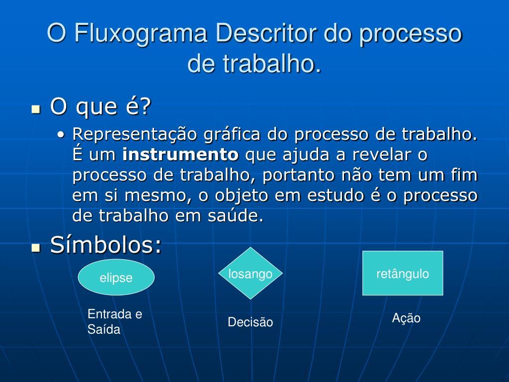 O Fluxograma Descritor do processo de trabalho.