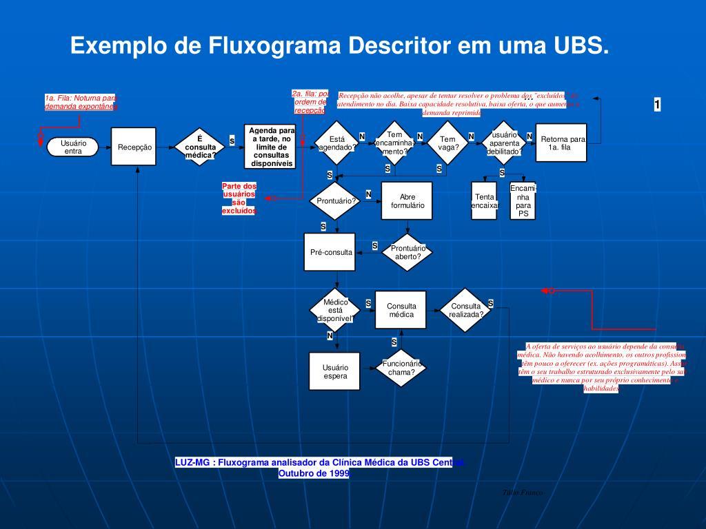 Exemplo de Fluxograma Descritor em uma UBS.