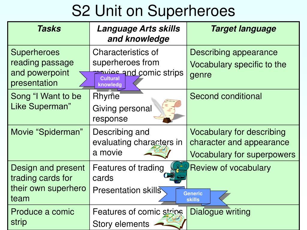 S2 Unit on Superheroes