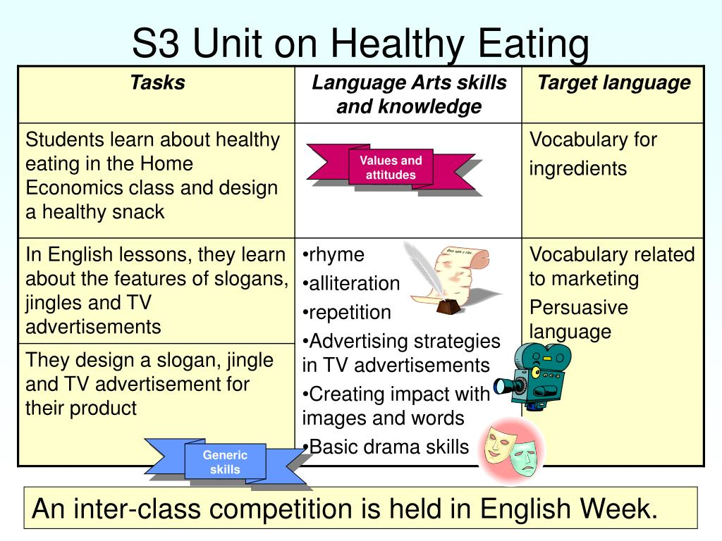 S3 Unit on Healthy Eating