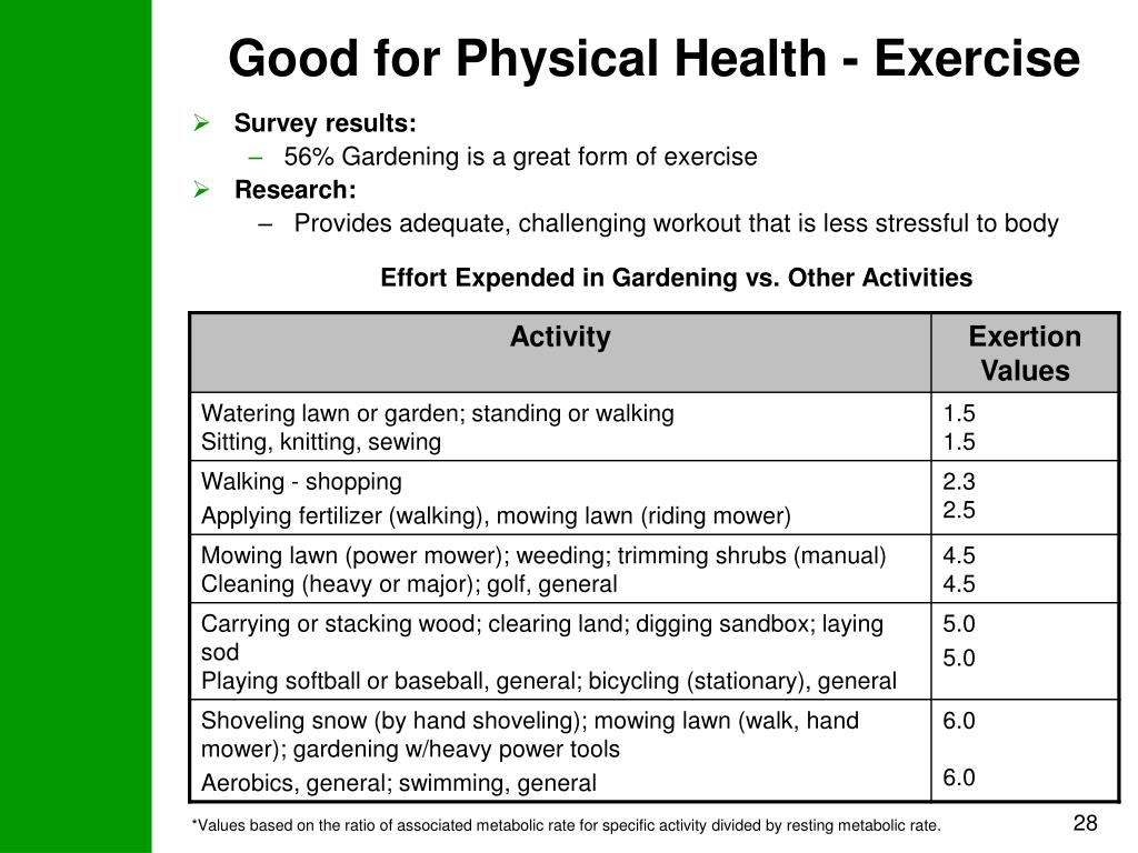 Good for Physical Health - Exercise