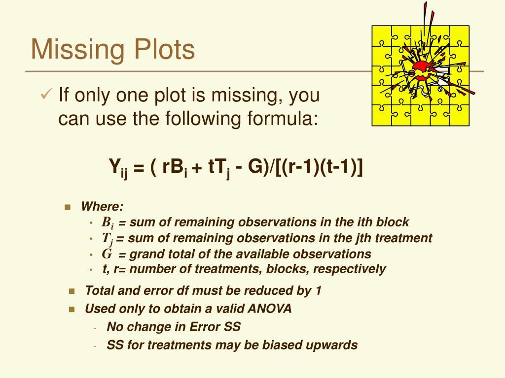 Missing Plots