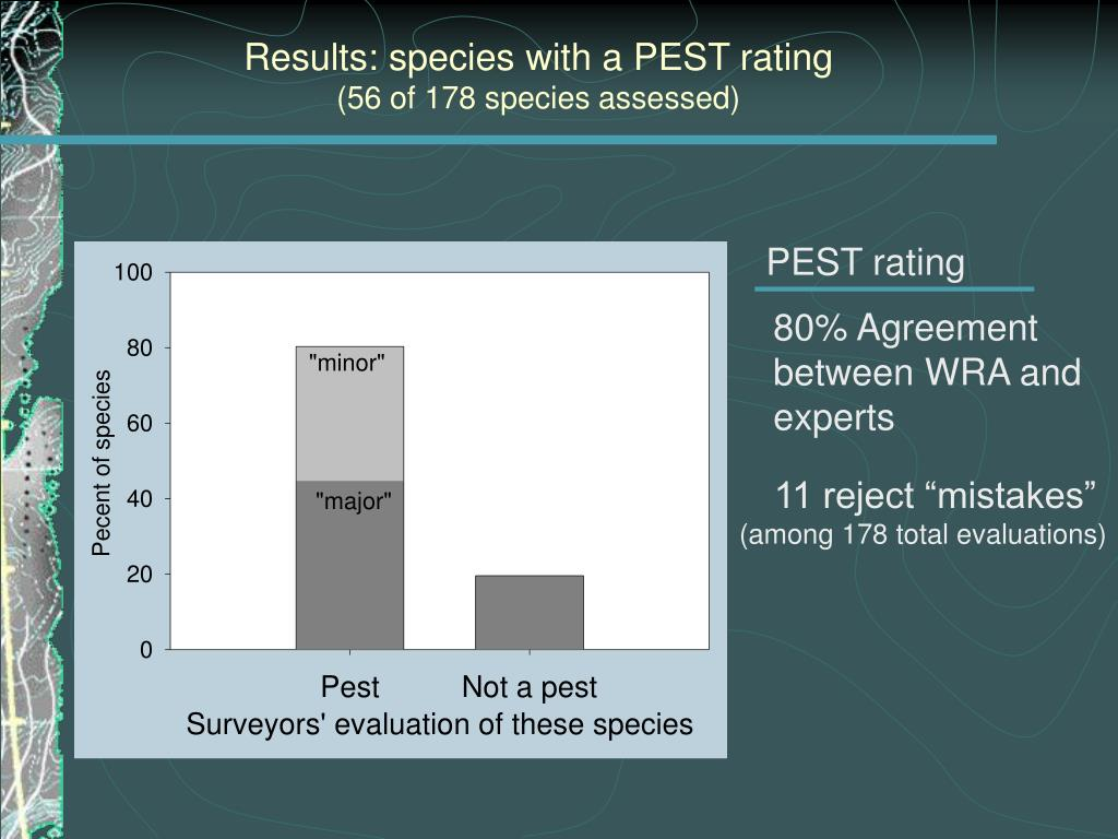 Results: species with a PEST rating