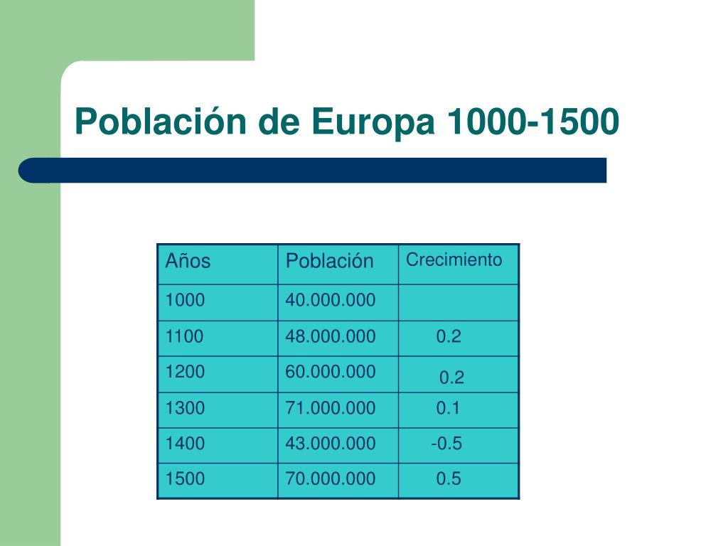 Población de Europa 1000-1500