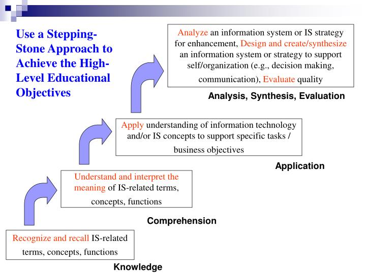 Use a Stepping-Stone Approach to Achieve the High-Level Educational Objectives
