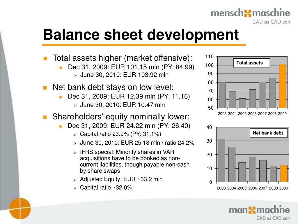 Balance sheet development