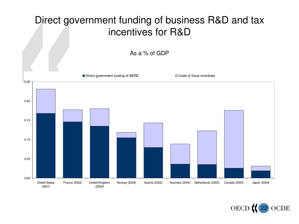 Direct government funding of business R&D and tax incentives for R&D