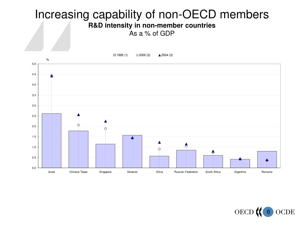 Increasing capability of non-OECD members