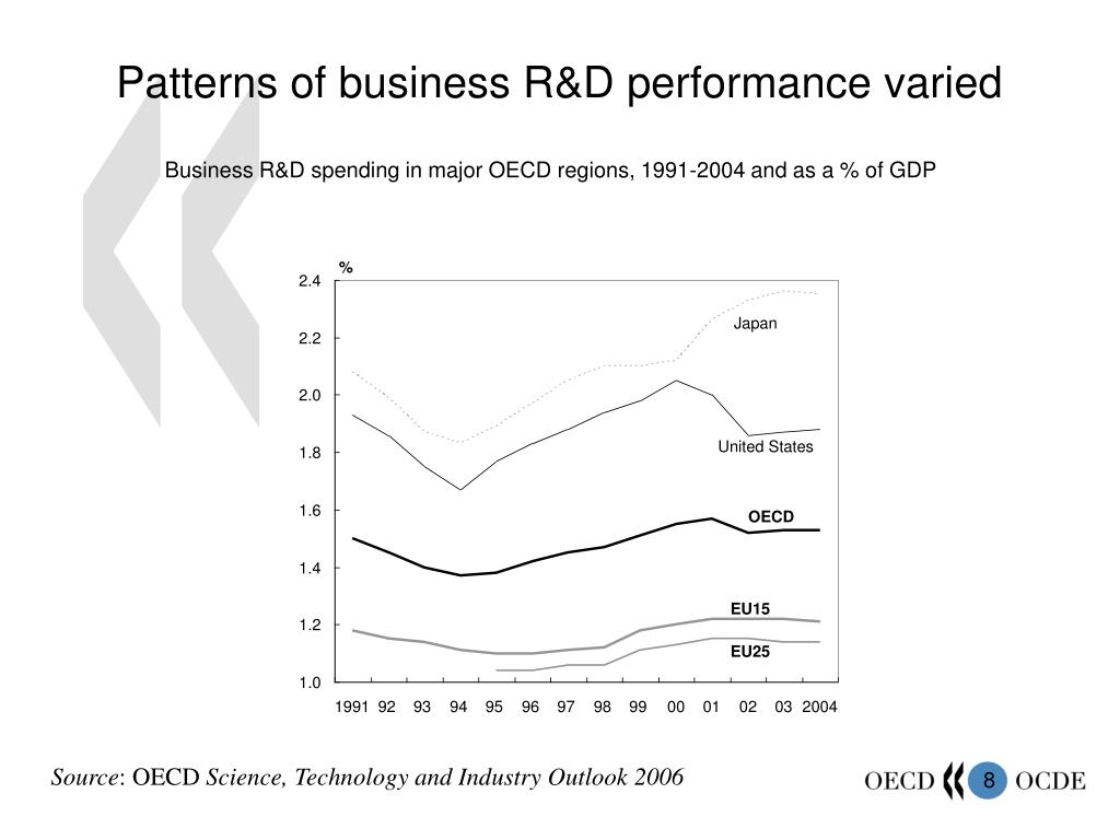 Patterns of business R&D performance varied