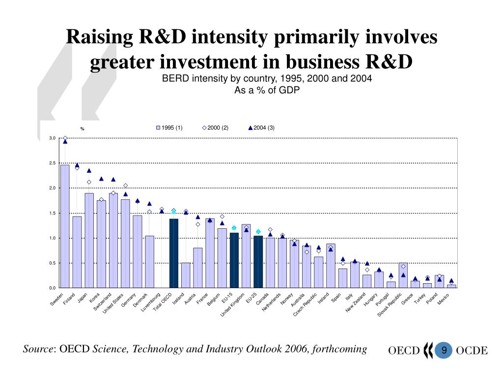 Raising R&D intensity primarily involves greater investment in business R&D