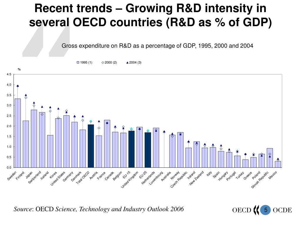 Recent trends – Growing R&D intensity in several OECD countries (R&D as % of GDP)