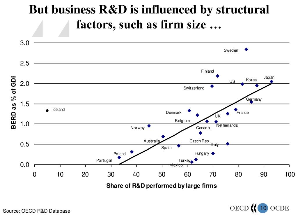 But business R&D is influenced by structural factors, such as firm size …