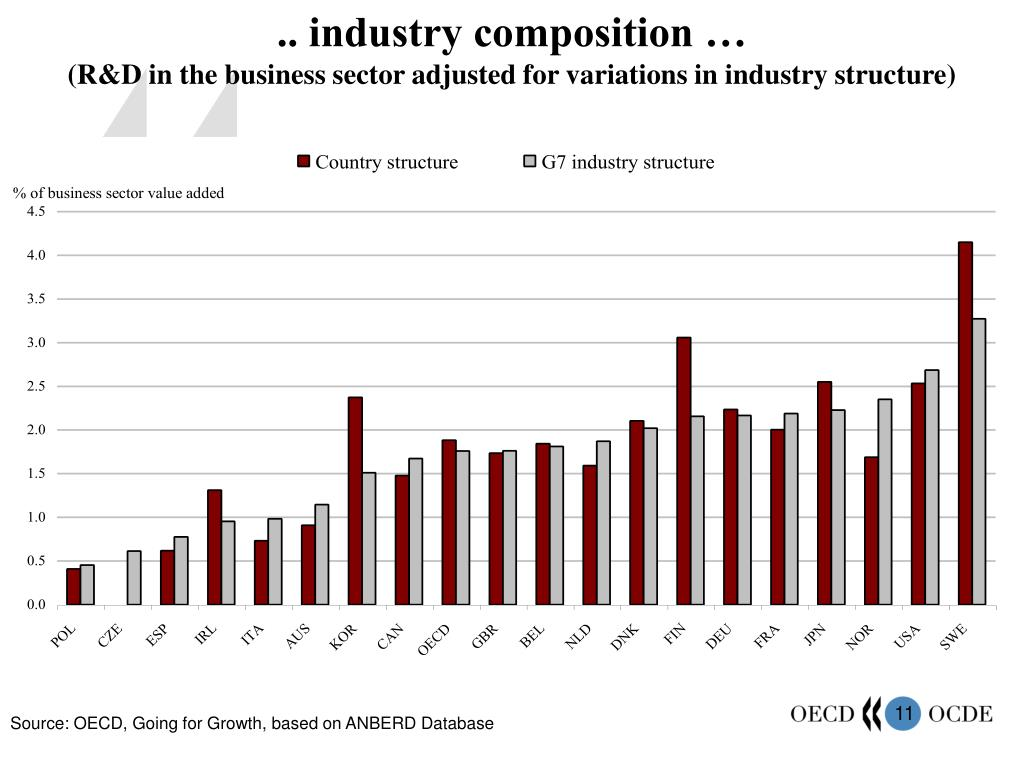.. industry composition …