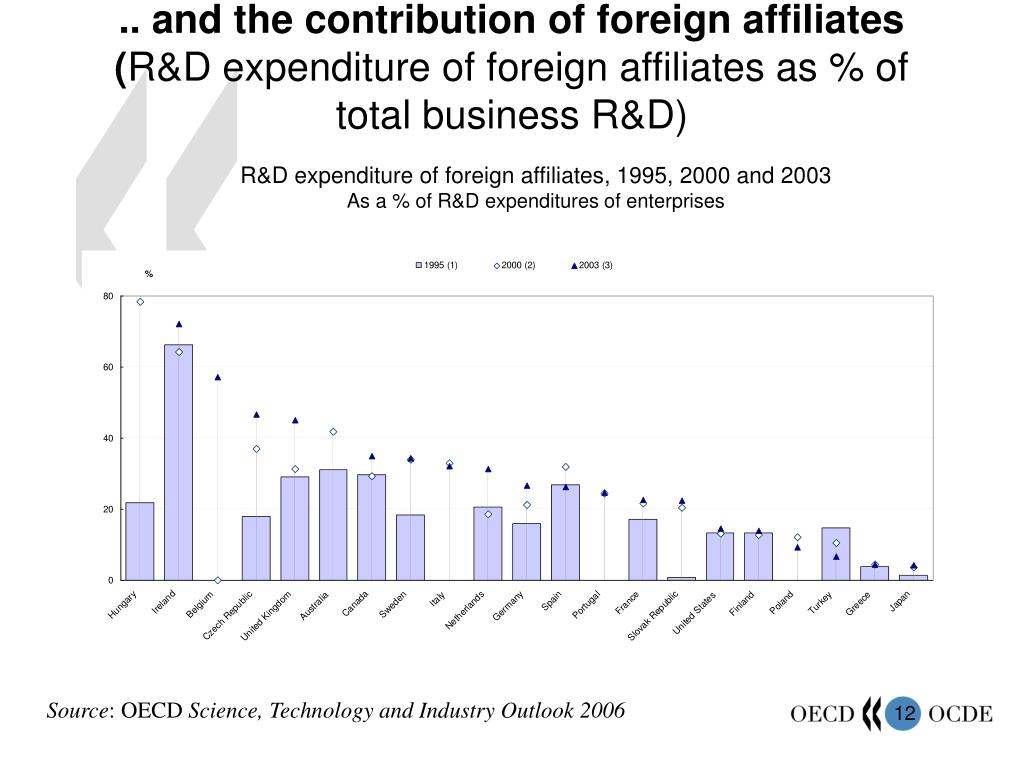 .. and the contribution of foreign affiliates