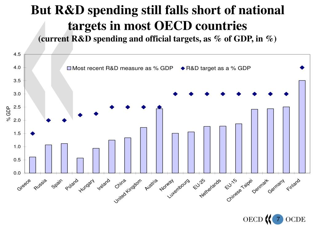 But R&D spending still falls short of national targets in most OECD countries