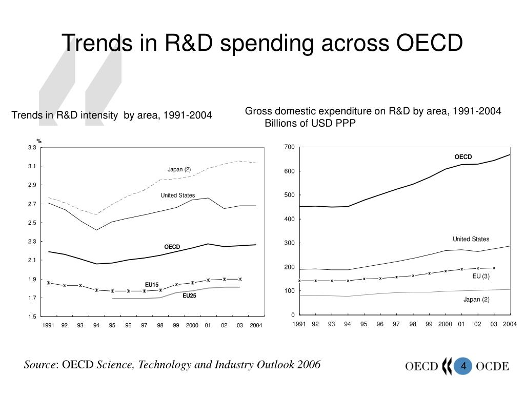 Trends in R&D spending across OECD