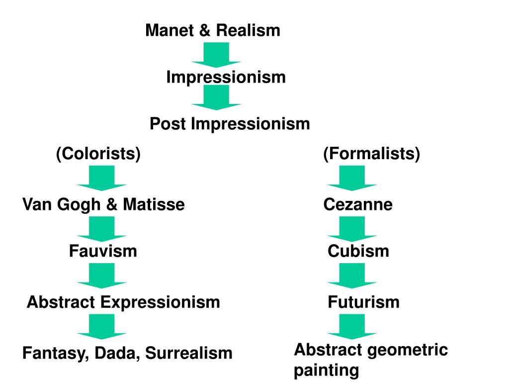 Manet & Realism