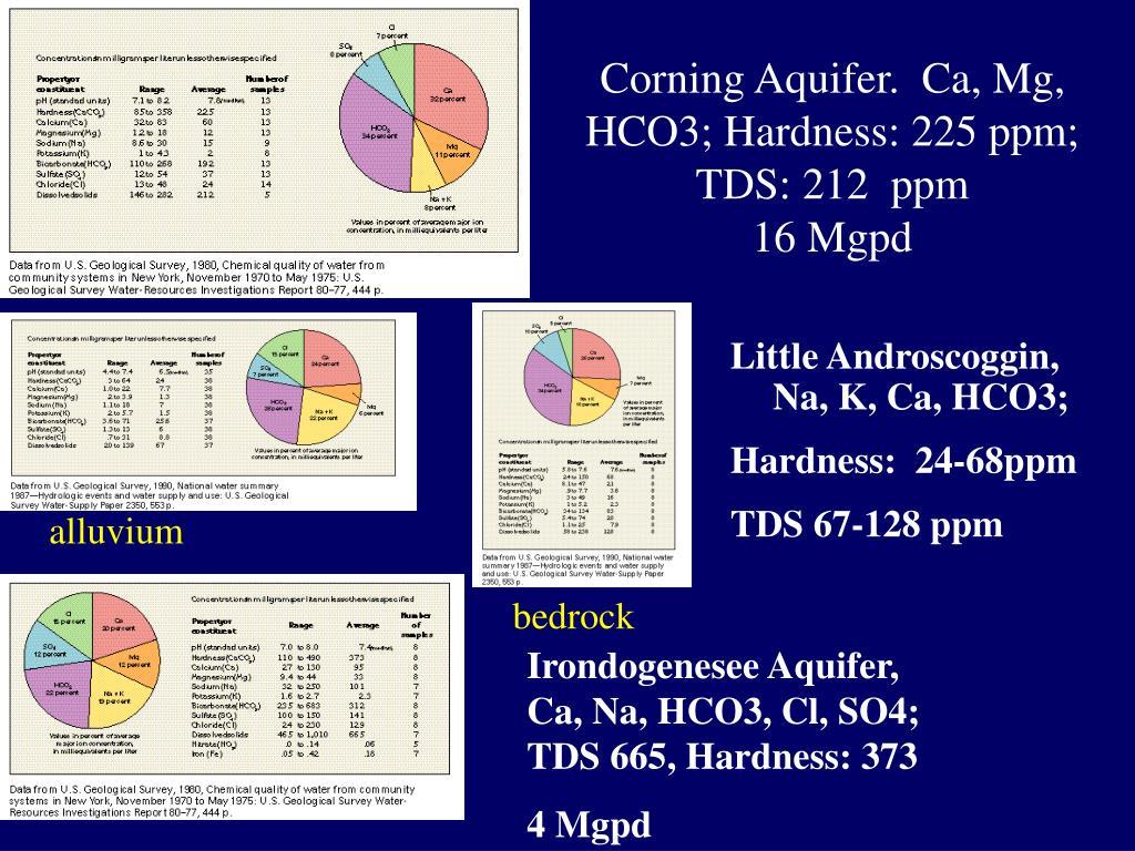 Corning Aquifer.  Ca, Mg, HCO3; Hardness: 225 ppm; TDS: 212  ppm