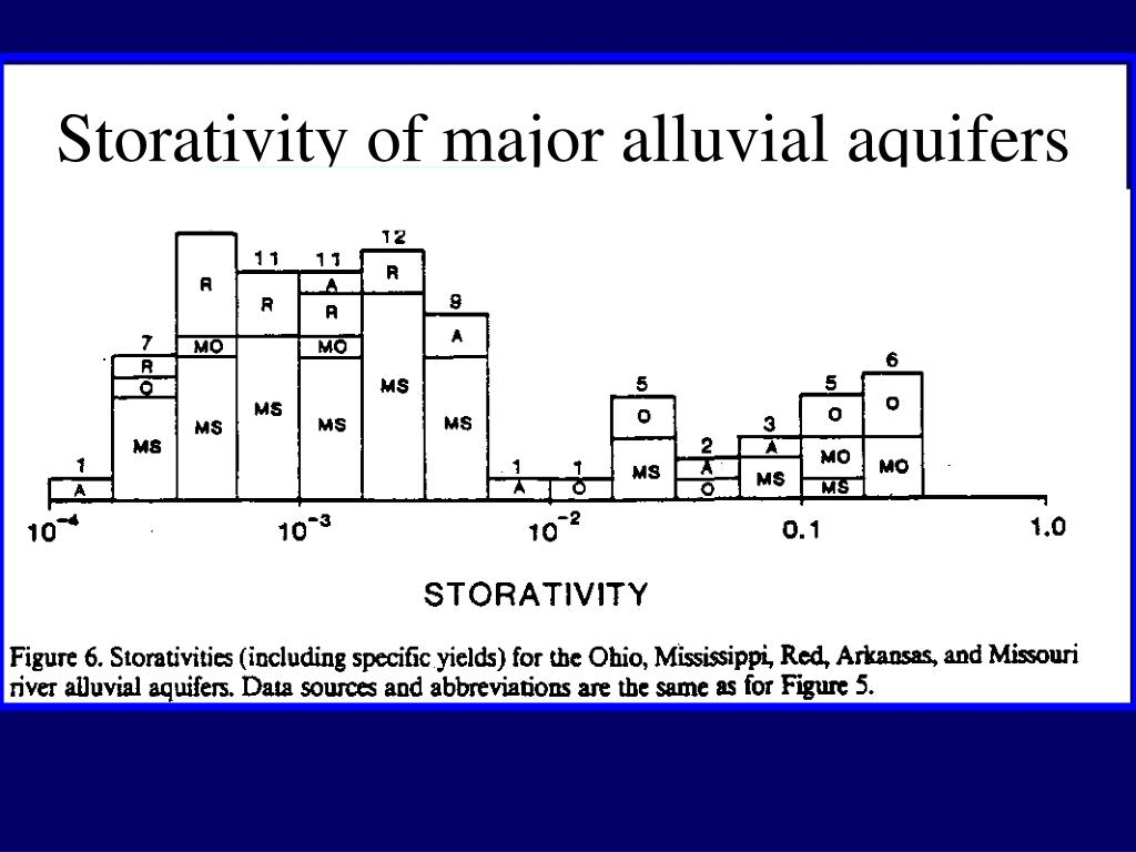 Storativity of major alluvial aquifers