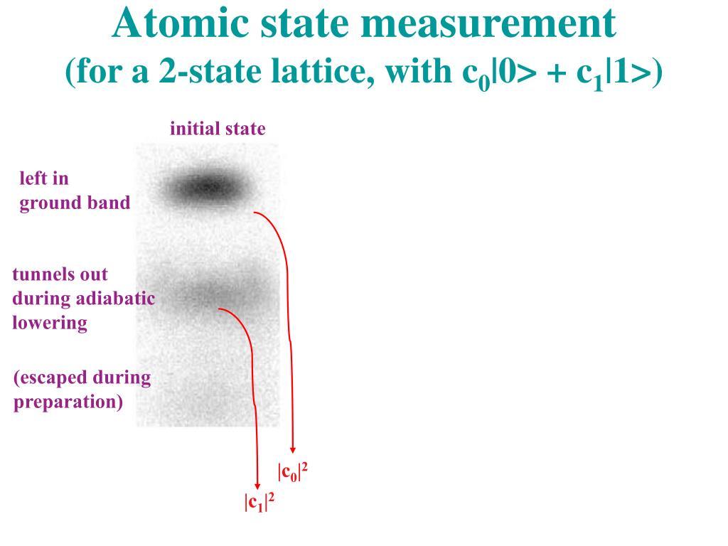 Atomic state measurement