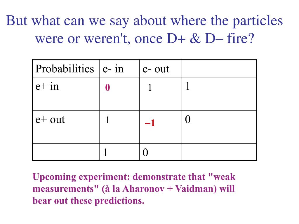 But what can we say about where the particles were or weren't, once D+ & D– fire?
