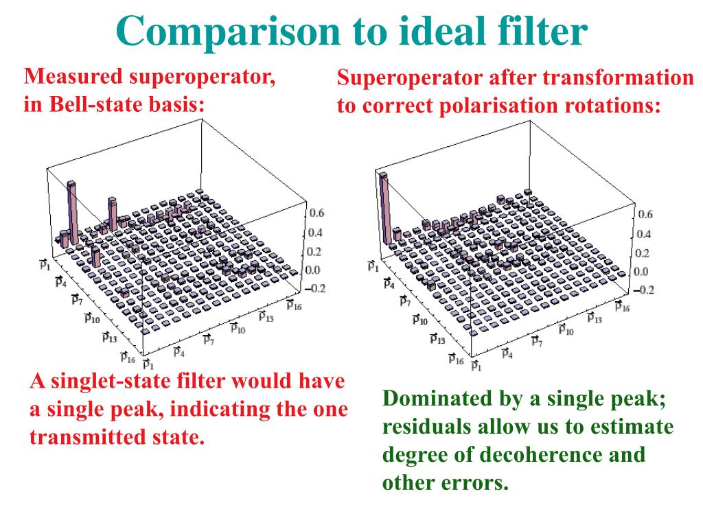 Comparison to ideal filter