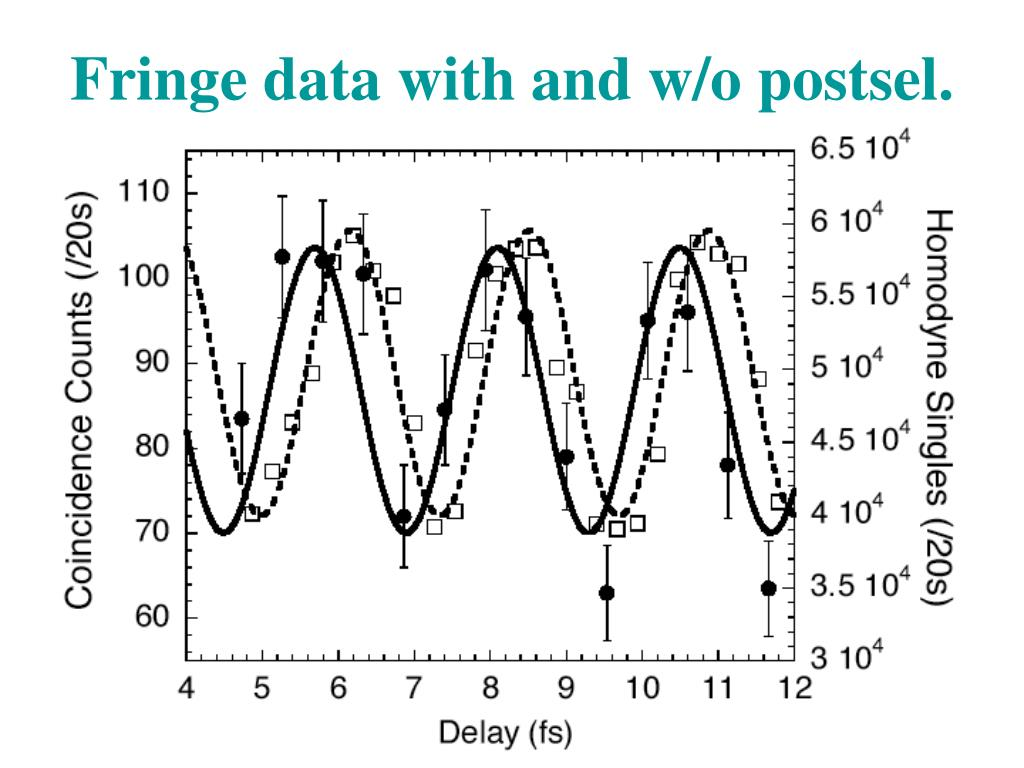 Fringe data with and w/o postsel.