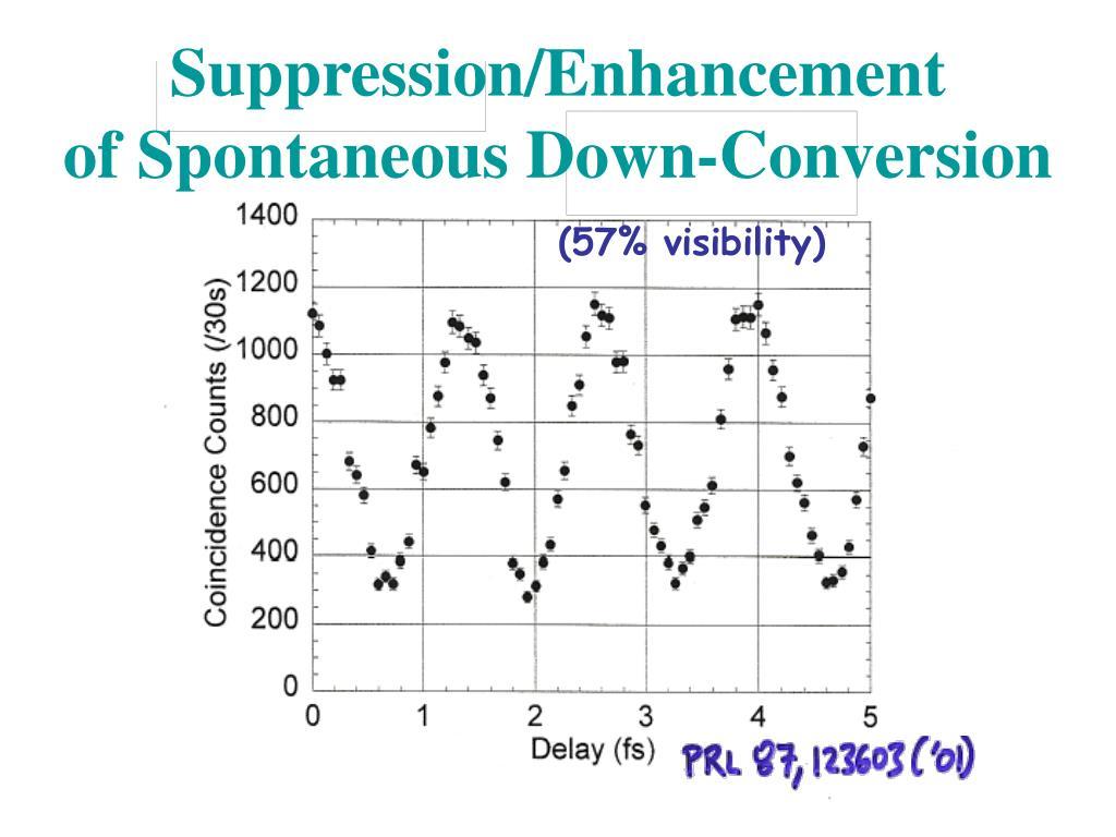 Suppression/Enhancement