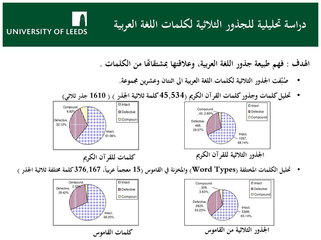دراسة تحليلية للجذور الثلاثية لكلمات اللغة العربية