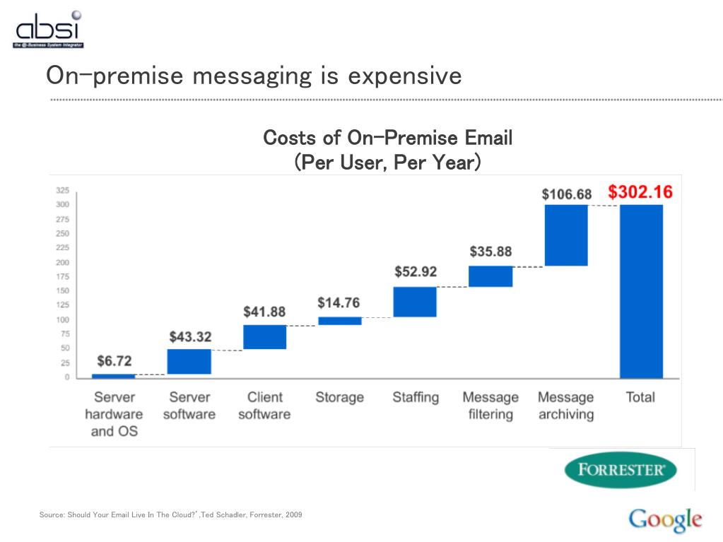 Costs of On-Premise Email