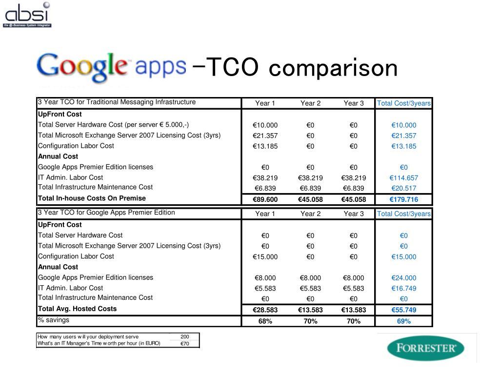 -TCO comparison