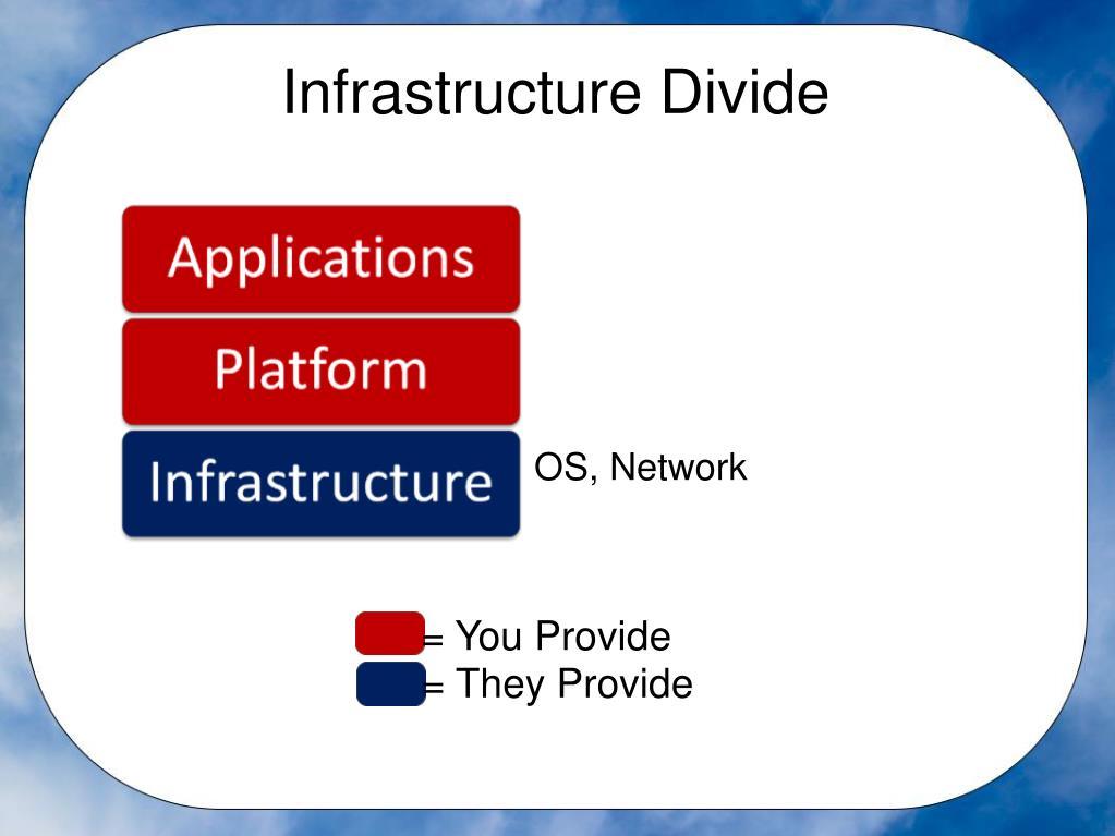 Infrastructure Divide