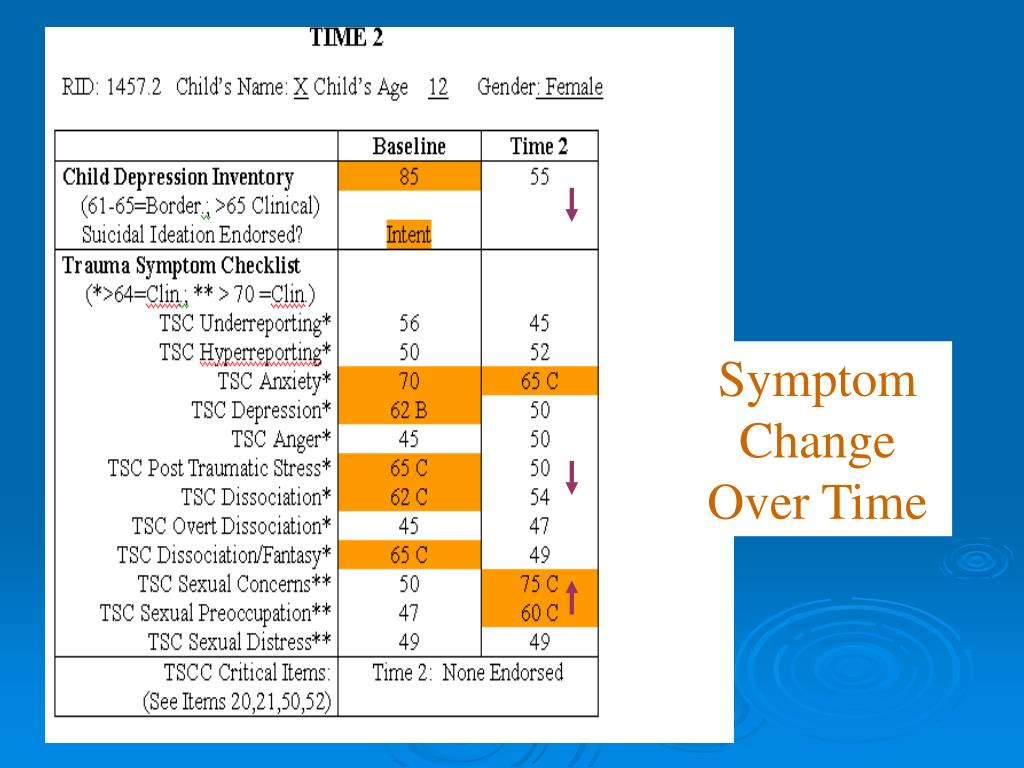 Symptom Change