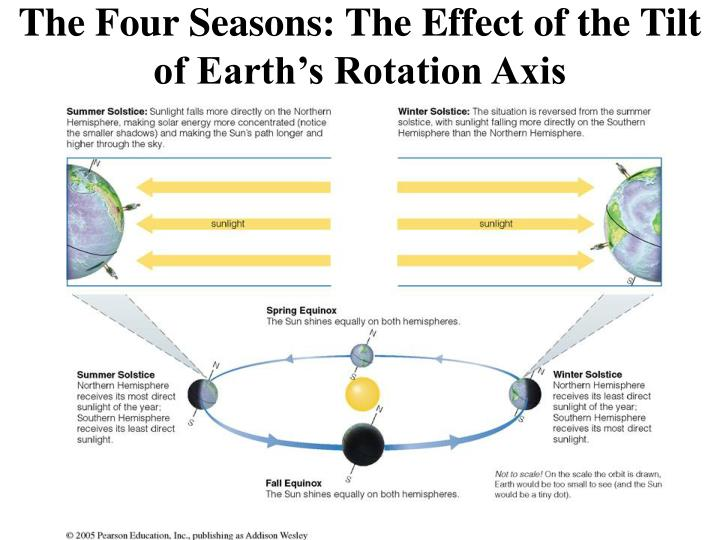The four seasons the effect of the tilt of earth s rotation axis