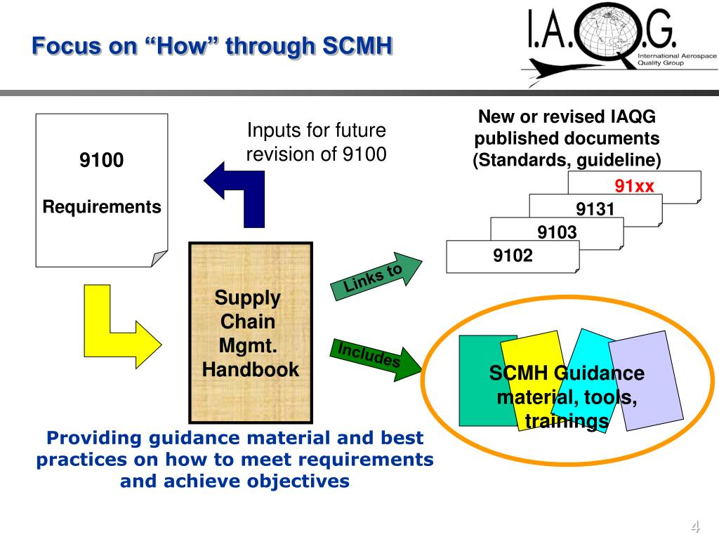 "Focus on ""How"" through SCMH"