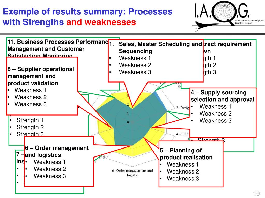 Exemple of results summary: Processes with Strengths