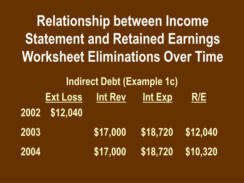 relationship between net income and revenue