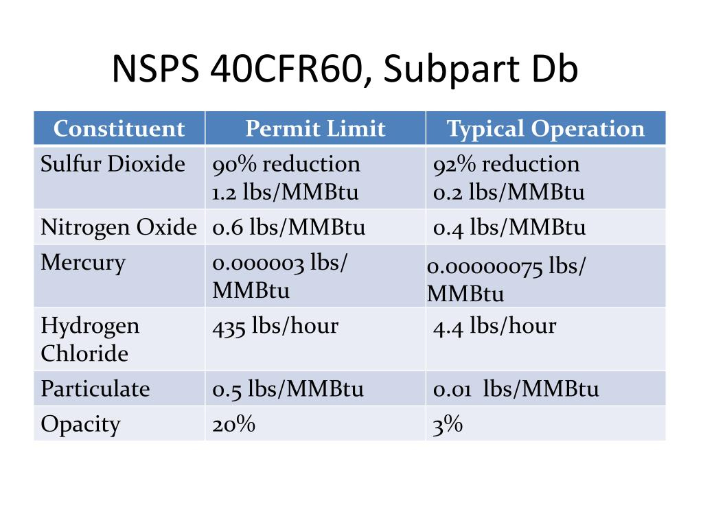 NSPS 40CFR60, Subpart Db