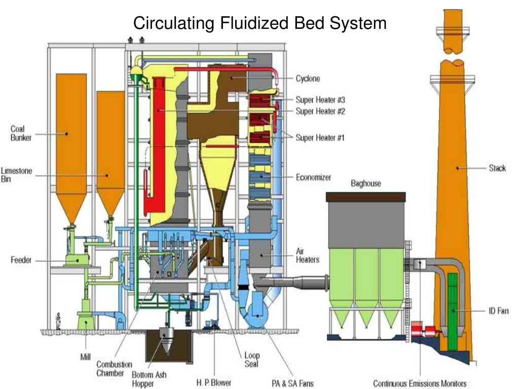 Circulating Fluidized Bed System
