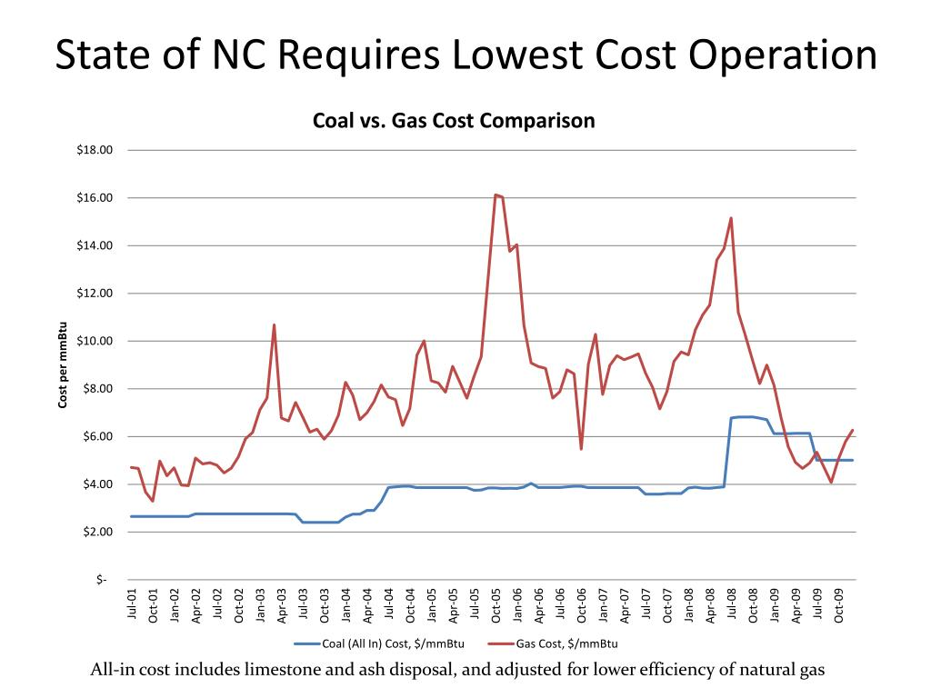 State of NC Requires Lowest Cost Operation