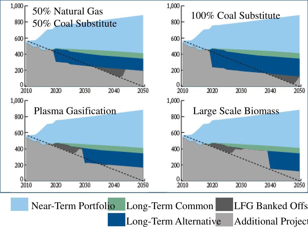 50% Natural Gas