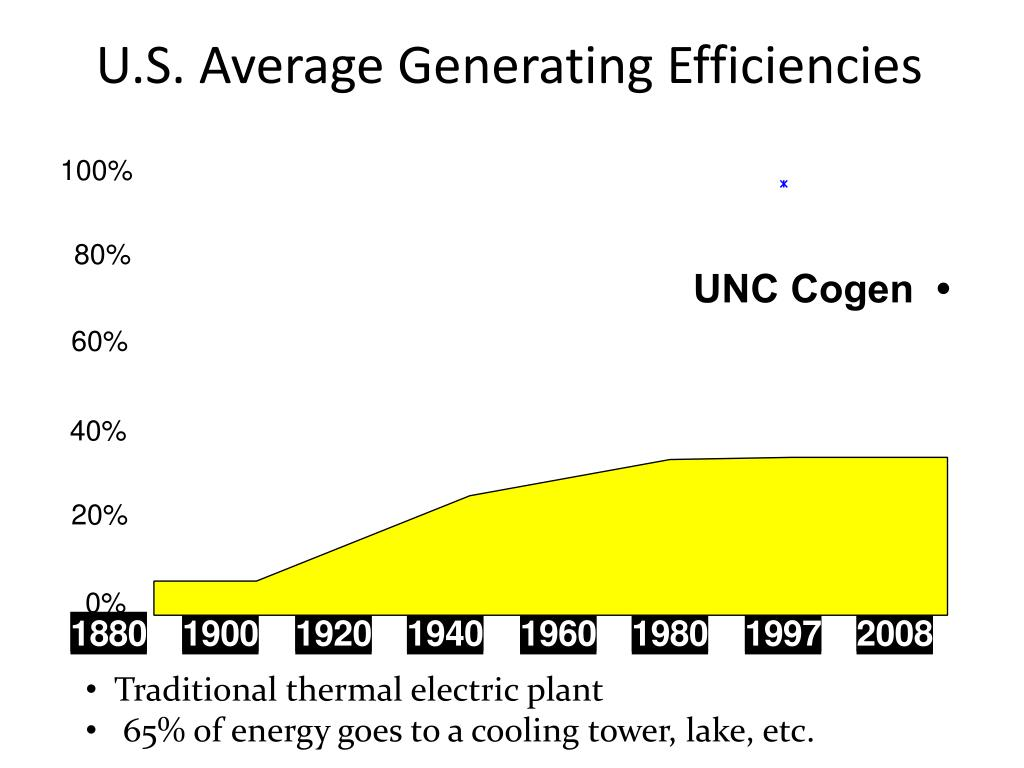 U.S. Average Generating Efficiencies