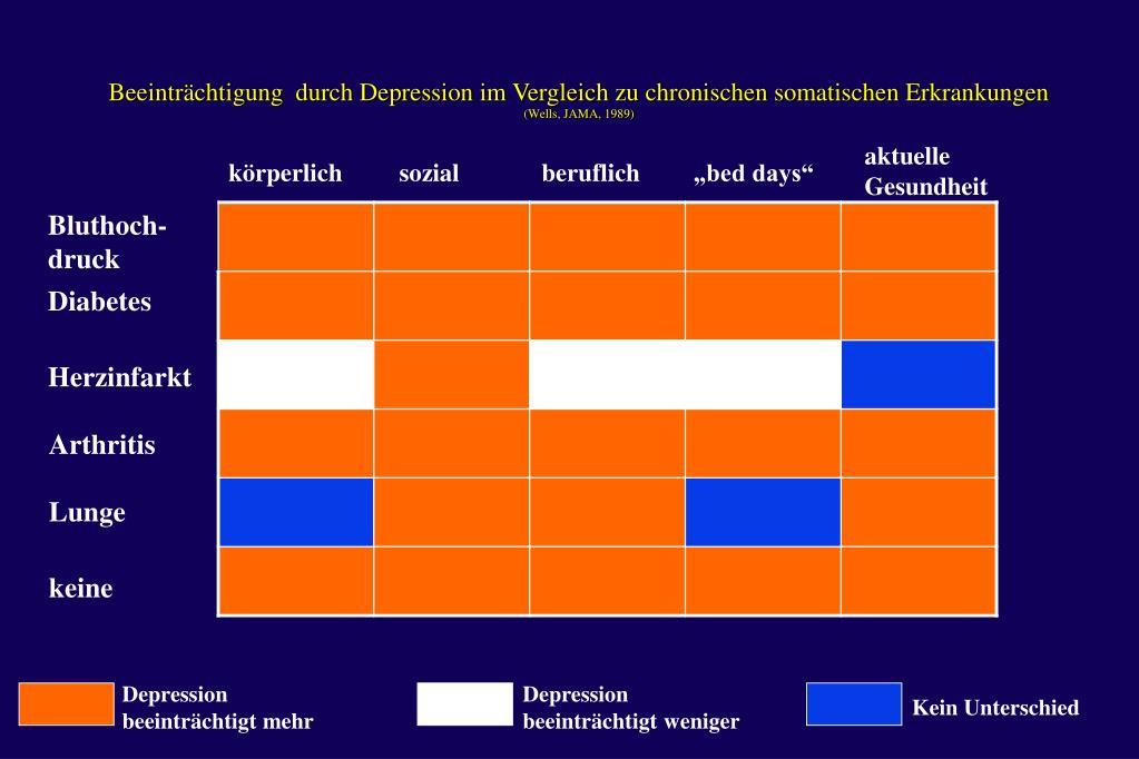 Beeinträchtigung  durch Depression im Vergleich zu chronischen somatischen Erkrankungen