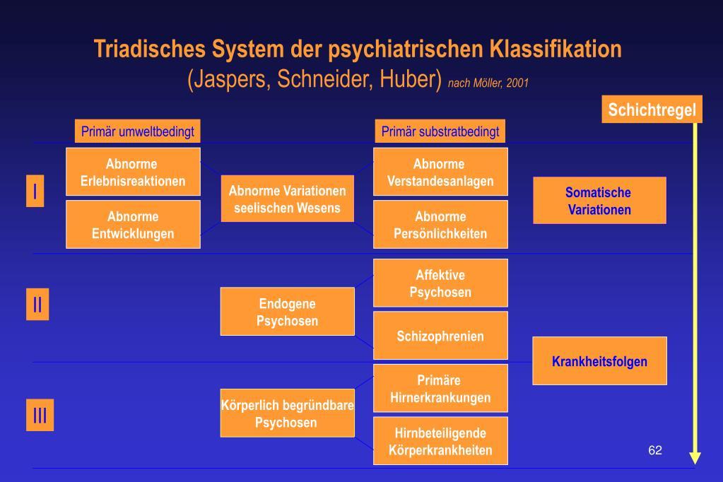 Triadisches System der psychiatrischen Klassifikation