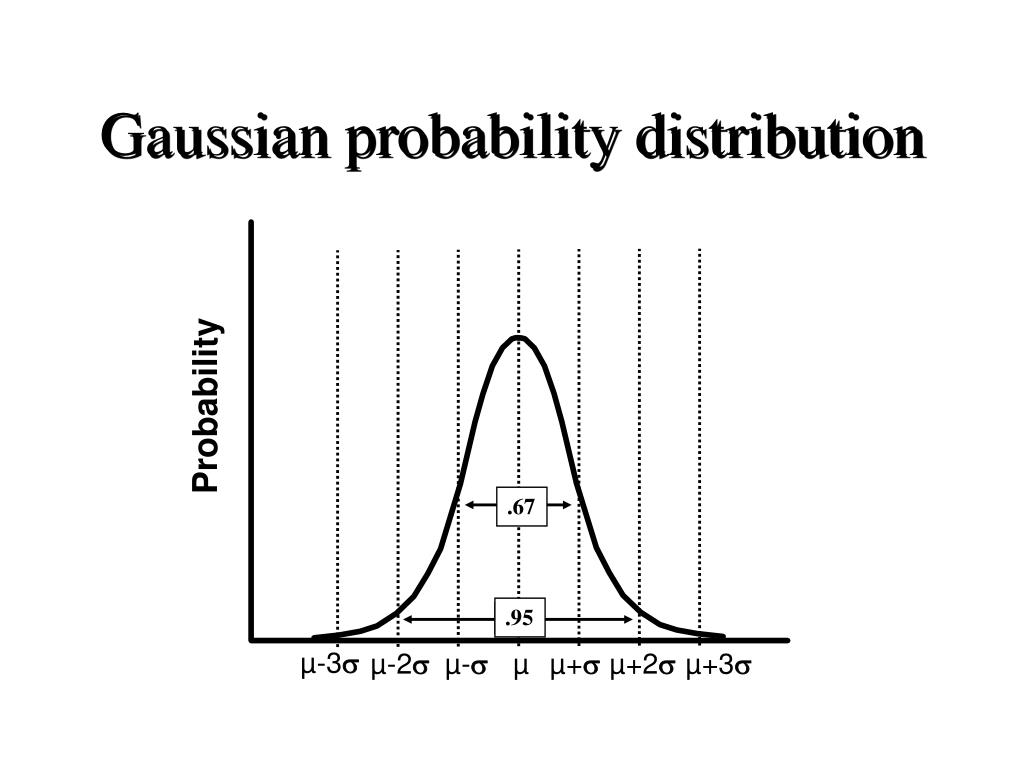 Gaussian probability distribution