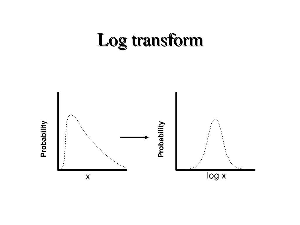 Log transform