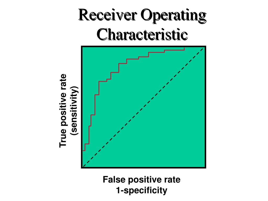 True positive rate